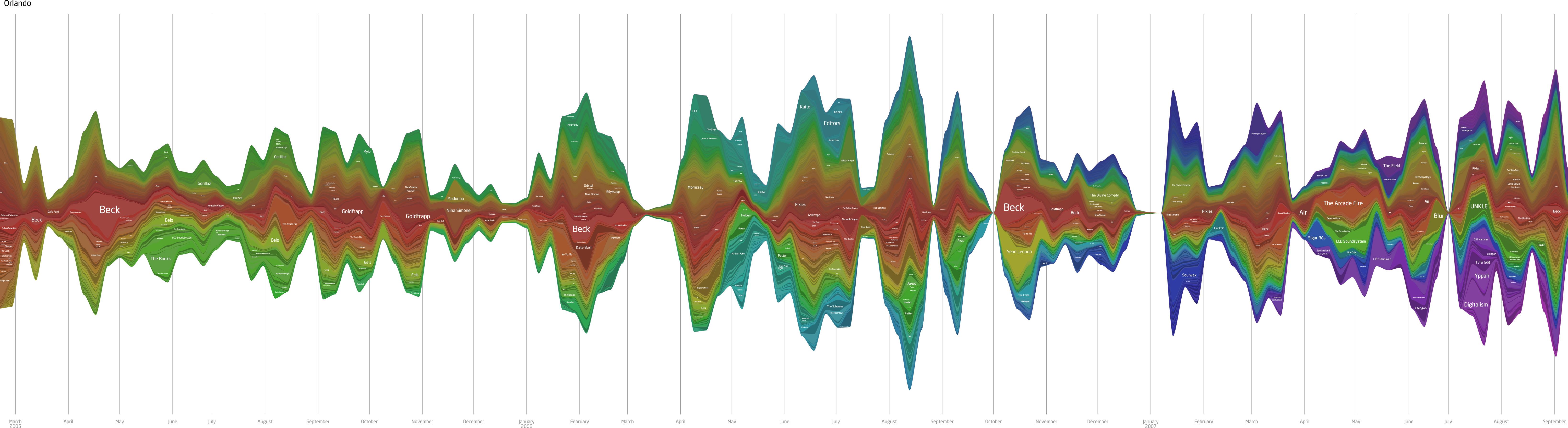 Last.fm graph